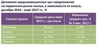 Как менялись цены на квартиры в новостройках Киева с начала года