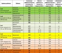 Обновлен рейтинг инвестиционной эффективности областей Украины