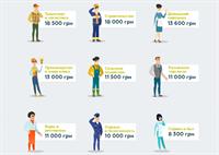 Названы самые востребованные рабочие профессии: строители в лидерах