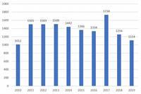 Сколько жилья построили в Киеве за последние 10 лет