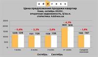 Стоимость квартир на вторичке Киева в октябре 2020-го