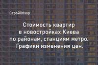 Как изменились цены на квартиры в новостройках Киева в ноябре 2020-го